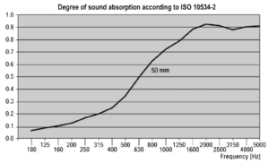 NM MF400 Sound Absorption according to ISO 10534-2